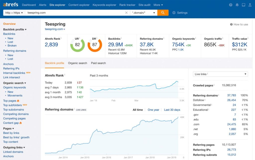 Use AHrefs to identify onsite and offsite errors and oppotunities