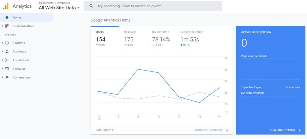 Use Google analytics for SEO optimization.