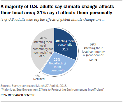 Pew Research Center statistics on climate change effects