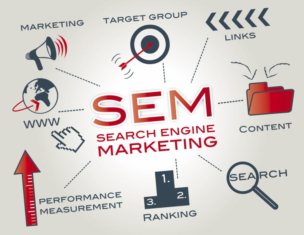 Important aspects of Search engine marketing