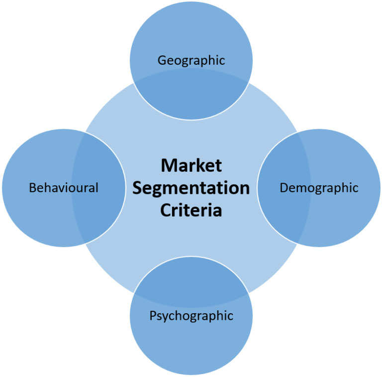 Market-Segmentation-Criteria-How-to-segment-Markets