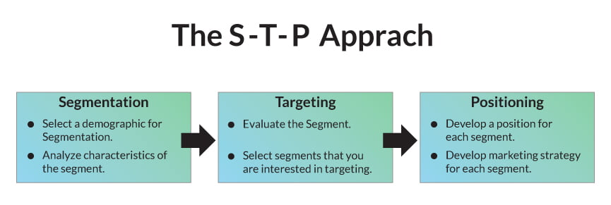 STP-approach-Segmentation-Targeting-and-positioning